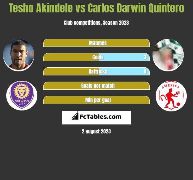 Tesho Akindele vs Carlos Darwin Quintero h2h player stats