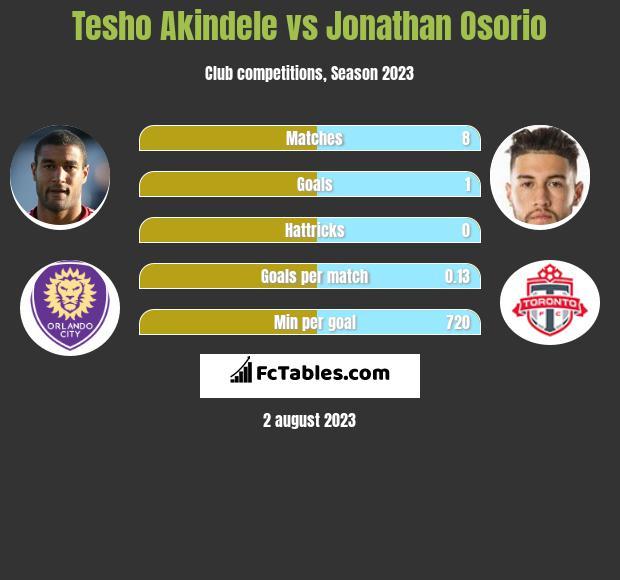 Tesho Akindele vs Jonathan Osorio infographic