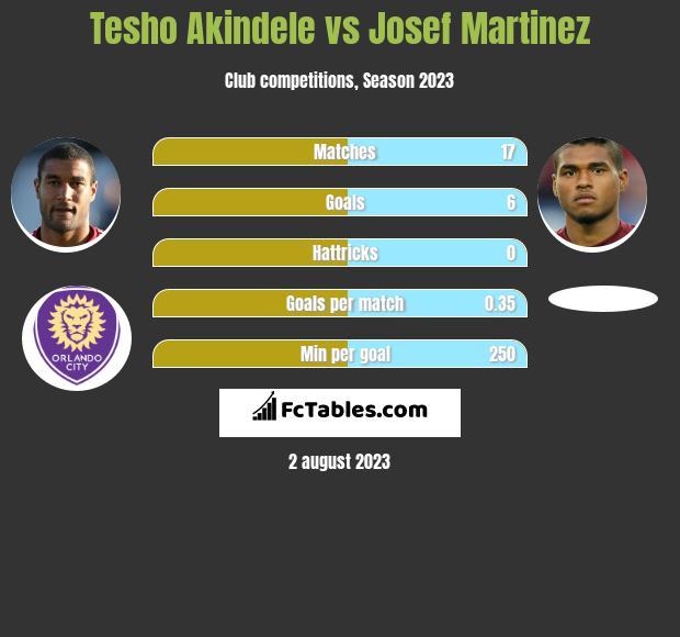 Tesho Akindele vs Josef Martinez h2h player stats