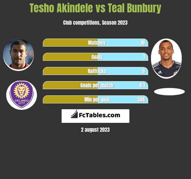 Tesho Akindele vs Teal Bunbury infographic