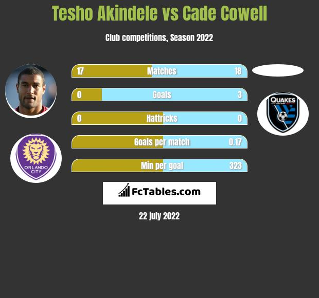 Tesho Akindele vs Cade Cowell infographic