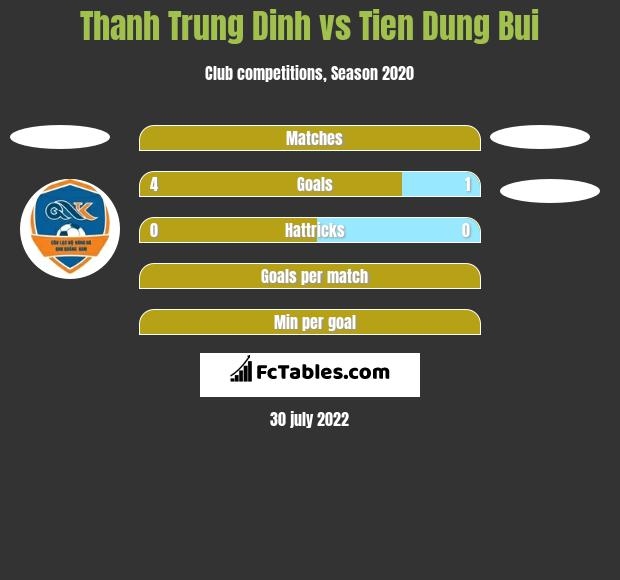 Thanh Trung Dinh vs Tien Dung Bui h2h player stats
