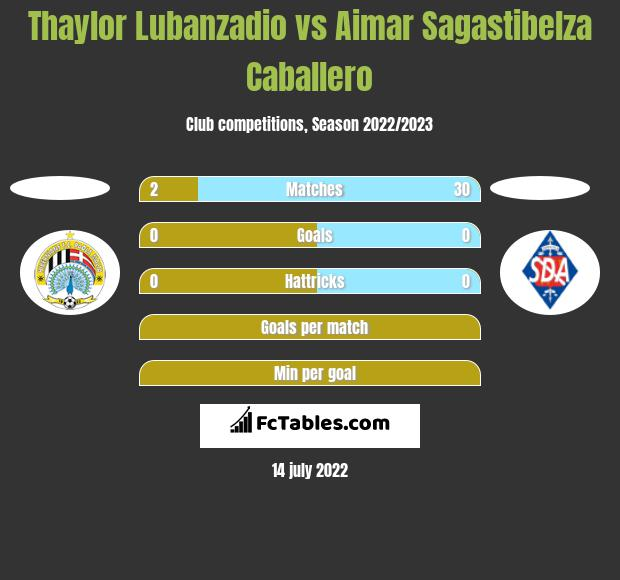 Thaylor Lubanzadio vs Aimar Sagastibelza Caballero h2h player stats