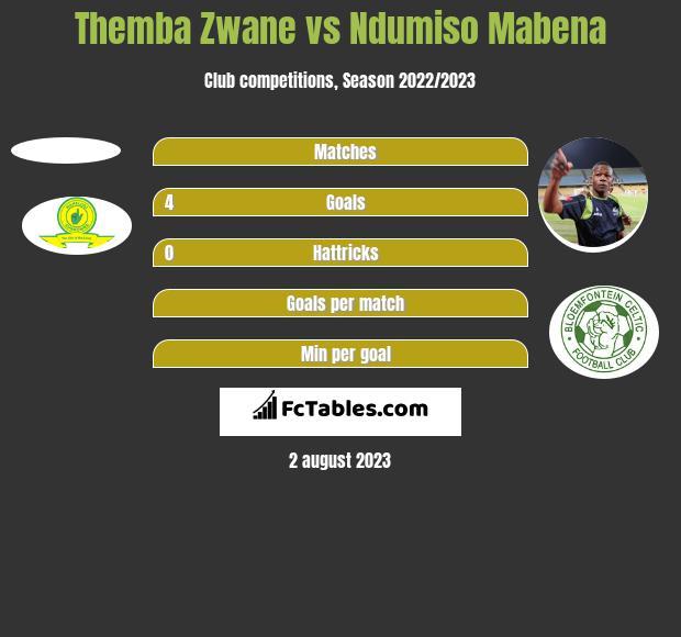 Themba Zwane vs Ndumiso Mabena h2h player stats