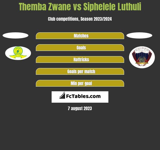 Themba Zwane vs Siphelele Luthuli h2h player stats