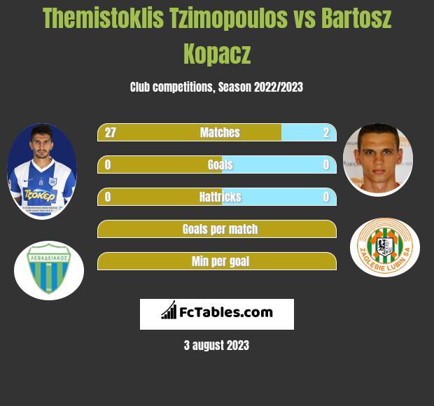 Themistoklis Tzimopoulos vs Bartosz Kopacz infographic