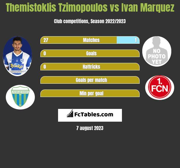 Themistoklis Tzimopoulos vs Ivan Marquez infographic