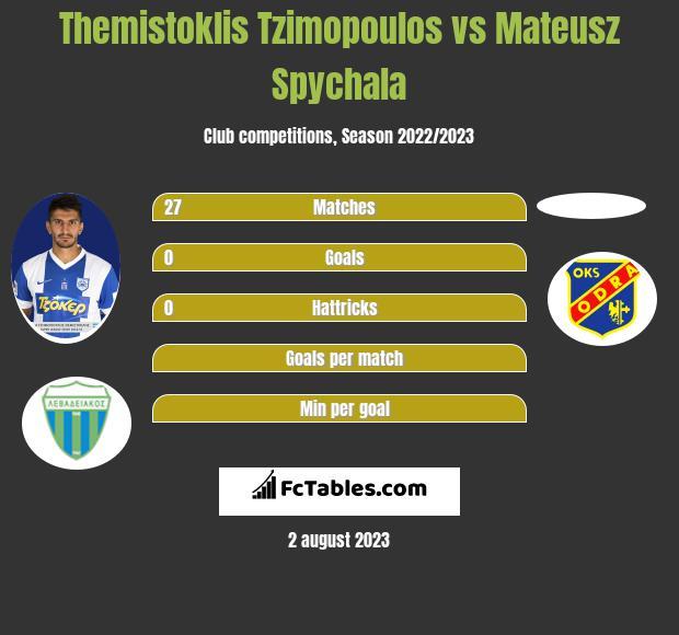 Themistoklis Tzimopoulos vs Mateusz Spychala infographic