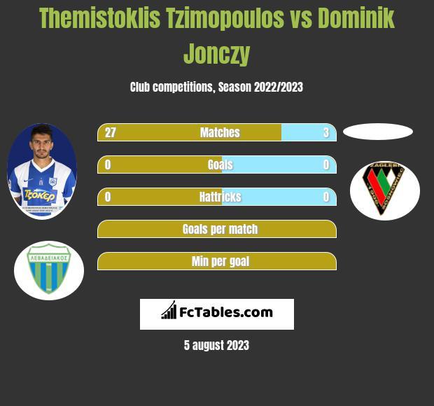 Themistoklis Tzimopoulos vs Dominik Jonczy infographic