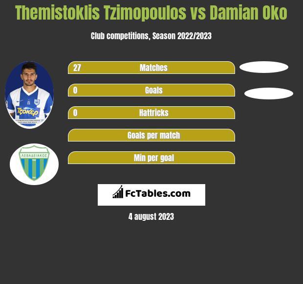 Themistoklis Tzimopoulos vs Damian Oko infographic