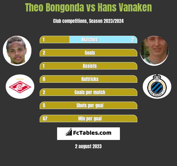 Theo Bongonda vs Hans Vanaken infographic