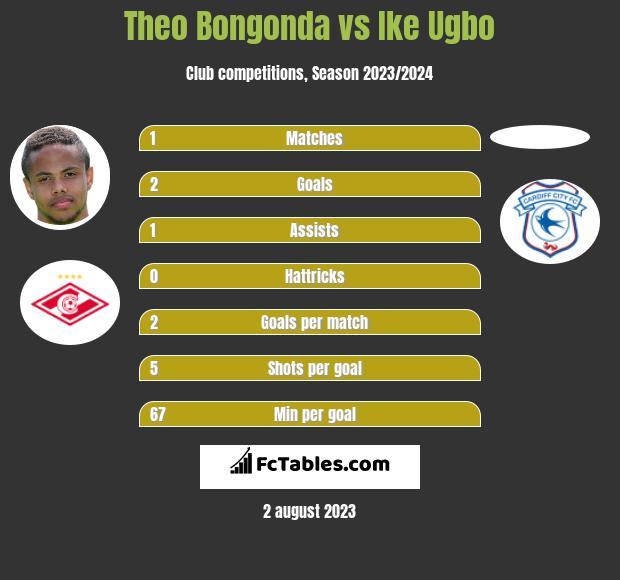 Theo Bongonda vs Ike Ugbo h2h player stats