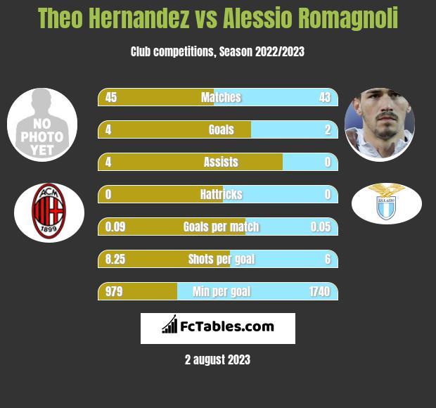 Theo Hernandez vs Alessio Romagnoli infographic