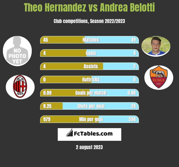 Theo Hernandez vs Andrea Belotti h2h player stats