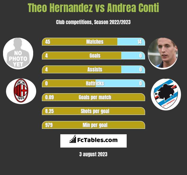 Theo Hernandez vs Andrea Conti infographic