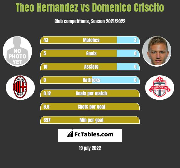 Theo Hernandez vs Domenico Criscito h2h player stats