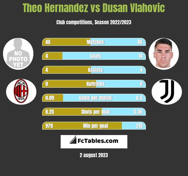 Theo Hernandez vs Dusan Vlahovic infographic