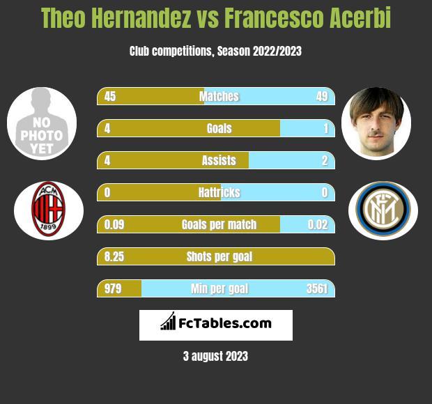 Theo Hernandez vs Francesco Acerbi infographic