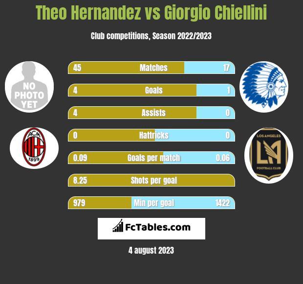 Theo Hernandez vs Giorgio Chiellini infographic