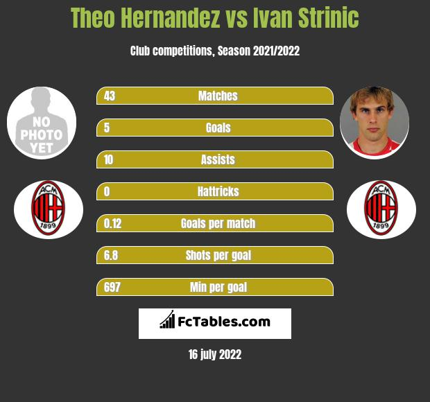 Theo Hernandez vs Ivan Strinic infographic