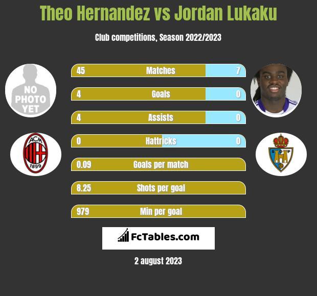 Theo Hernandez vs Jordan Lukaku infographic