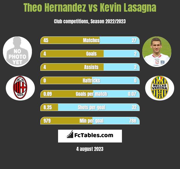 Theo Hernandez vs Kevin Lasagna infographic