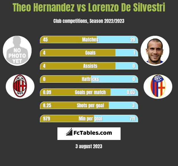 Theo Hernandez vs Lorenzo De Silvestri h2h player stats