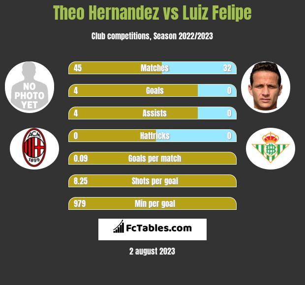 Theo Hernandez vs Luiz Felipe infographic