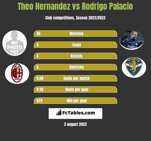 Theo Hernandez vs Rodrigo Palacio h2h player stats