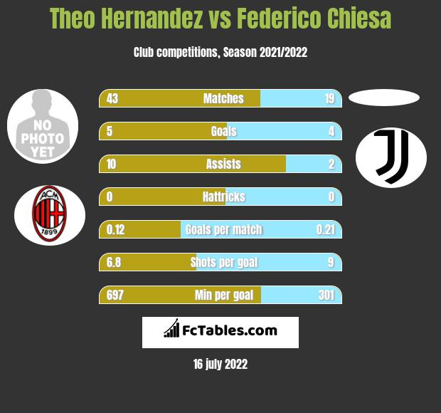 Theo Hernandez vs Federico Chiesa h2h player stats