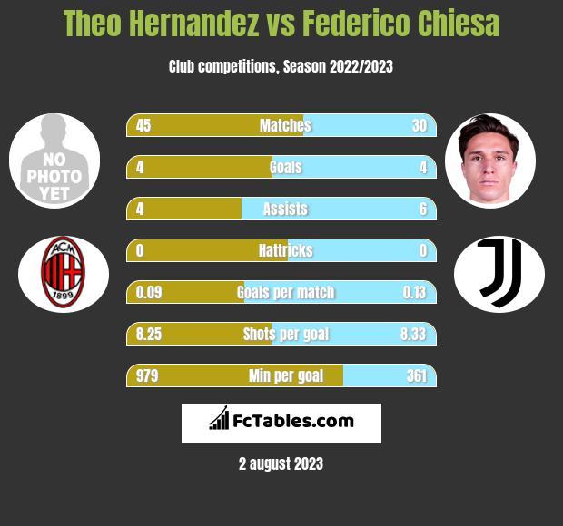 Theo Hernandez vs Federico Chiesa h2h player stats