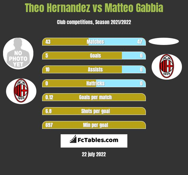 Theo Hernandez vs Matteo Gabbia infographic