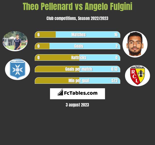 Theo Pellenard vs Angelo Fulgini infographic