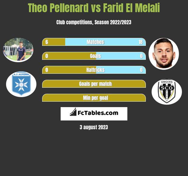 Theo Pellenard vs Farid El Melali infographic