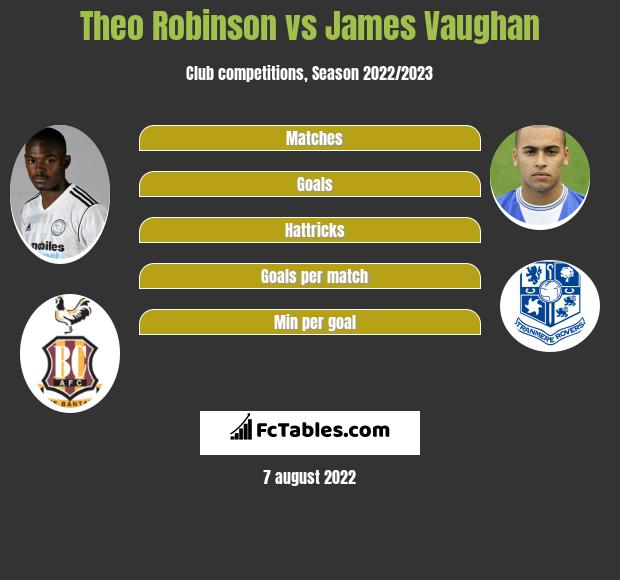 Theo Robinson vs James Vaughan h2h player stats