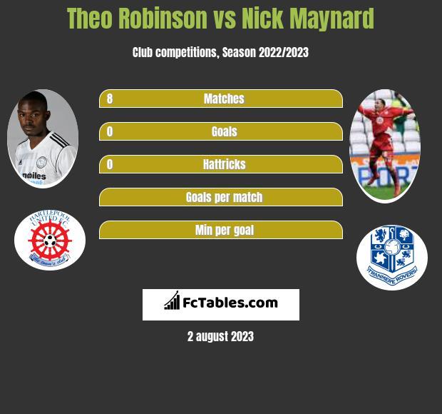 Theo Robinson vs Nick Maynard h2h player stats