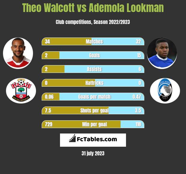 Theo Walcott vs Ademola Lookman infographic