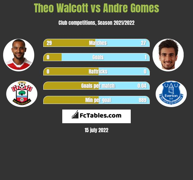 Theo Walcott vs Andre Gomes infographic