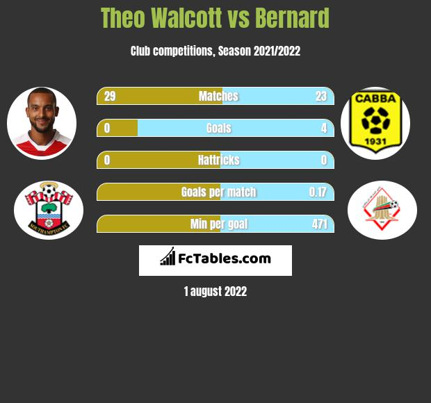 Theo Walcott infographic statistics for Everton