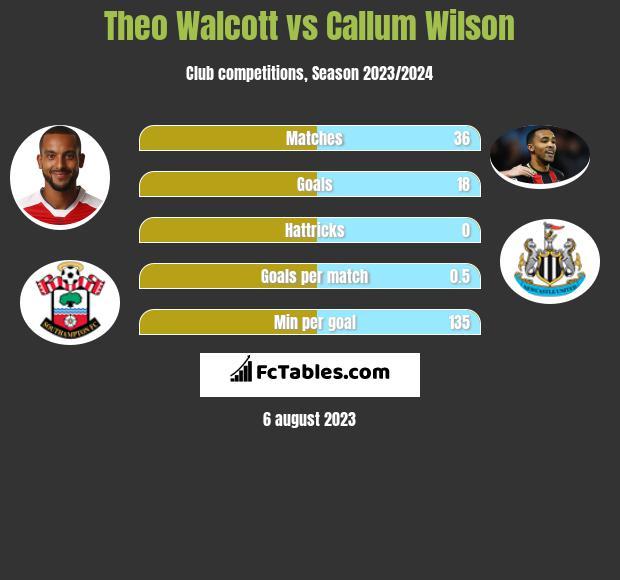 Theo Walcott vs Callum Wilson infographic