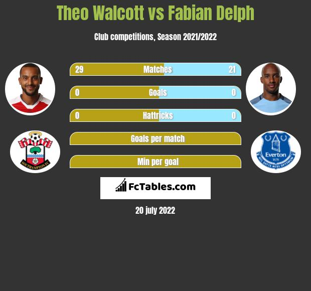 Theo Walcott vs Fabian Delph infographic