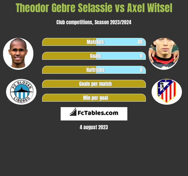 Theodor Gebre Selassie vs Axel Witsel infographic