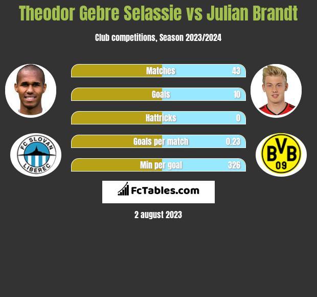Theodor Gebre Selassie vs Julian Brandt infographic