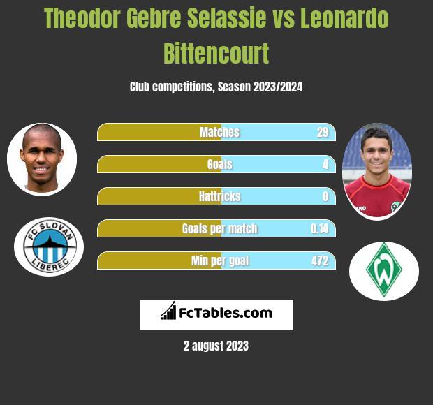 Theodor Gebre Selassie vs Leonardo Bittencourt infographic