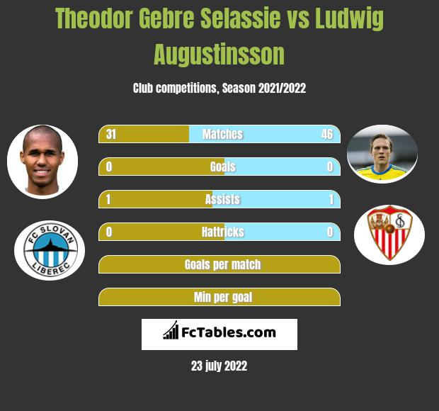 Theodor Gebre Selassie vs Ludwig Augustinsson infographic