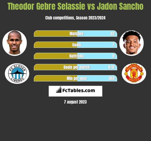 Theodor Gebre Selassie vs Jadon Sancho infographic