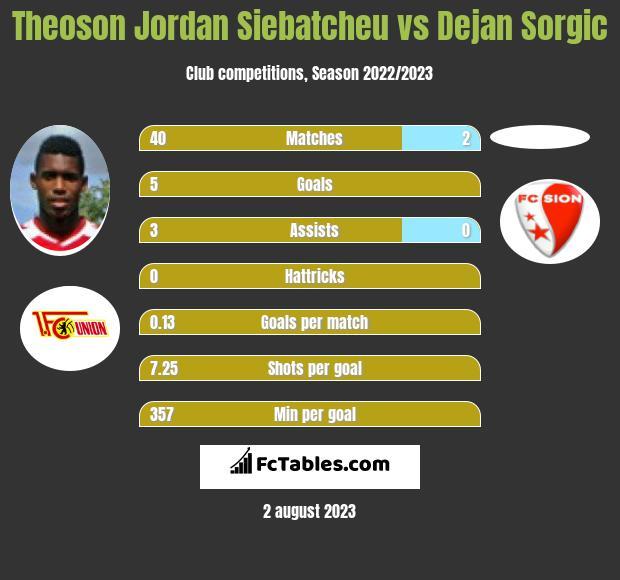 Theoson Jordan Siebatcheu vs Dejan Sorgic infographic