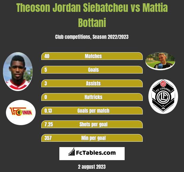 Theoson Jordan Siebatcheu vs Mattia Bottani infographic