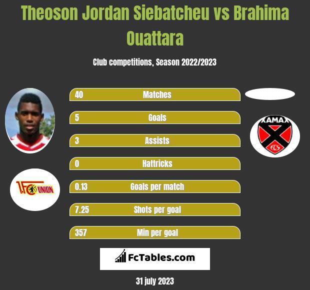 Theoson Jordan Siebatcheu vs Brahima Ouattara h2h player stats