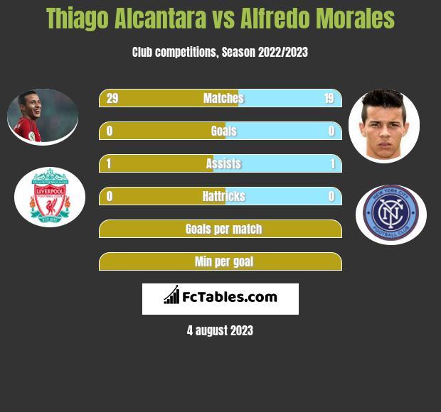 Thiago Alcantara vs Alfredo Morales infographic